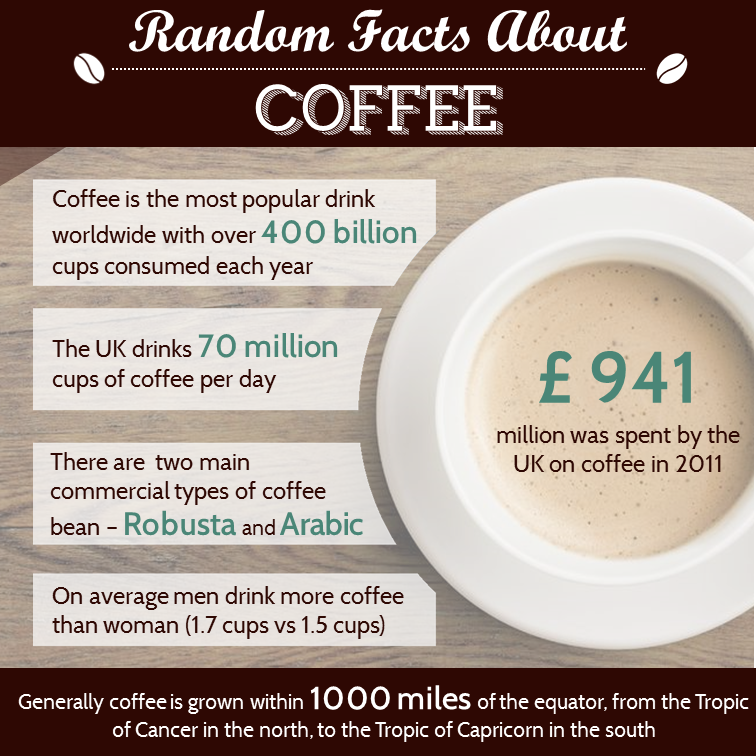 coffee infographic Interesting Coffee Facts